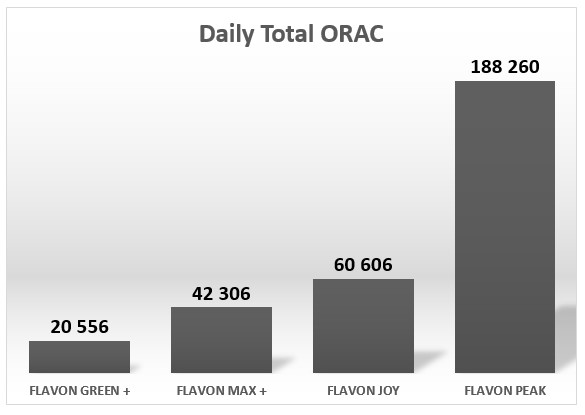 Flavon PEAK Daily Total ORAC